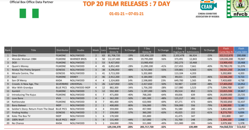 Cinema Roundup: Nollywood Movies Dominate Box Office as Moviegoers Spend N492.1M in January