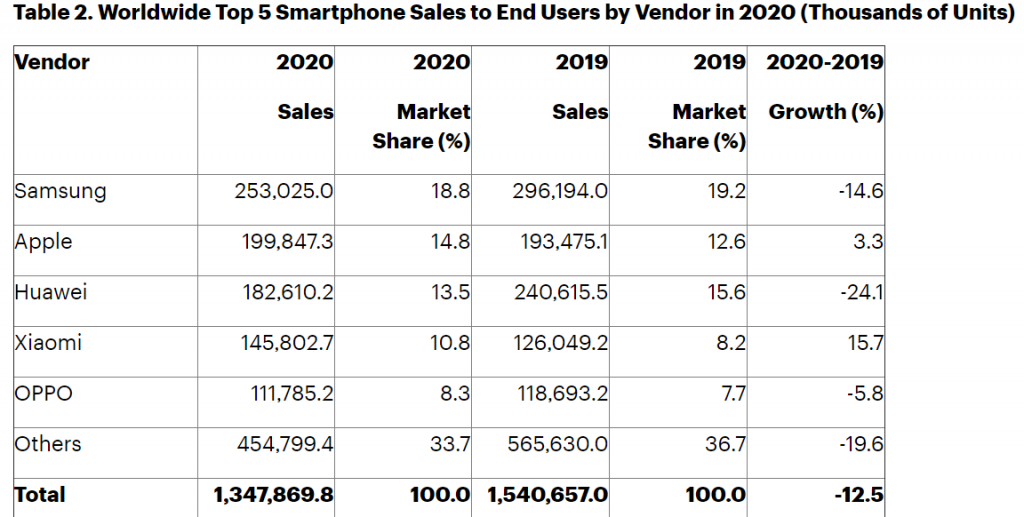 Apple Tops Smartphone Market for the First Time in 4 years
