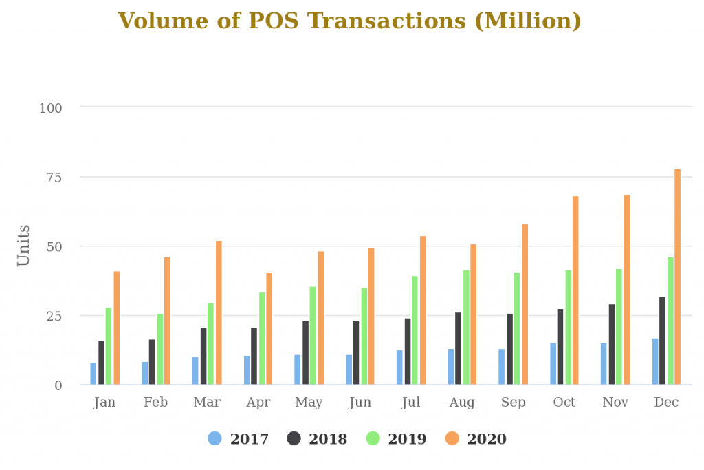 NIBSS Report: Nigerians Spent Over N4.7 Trillion using POS in 2020