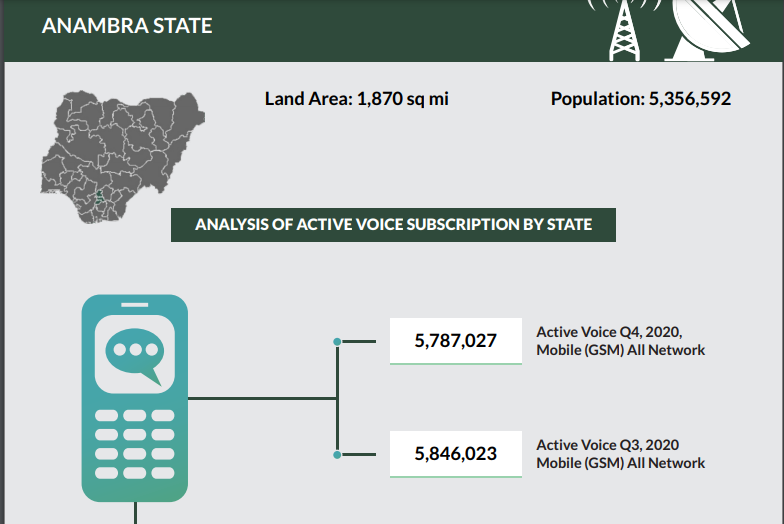 Lagos, Abuja; Nigeria's Top 5 Tech States Contributed One-Third of the Over 204M Subscribers in 2020