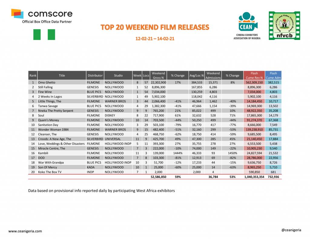 Cinema Report: Nigerian Cinemas Made Just N223.62M in February as Moviegoers Drop by 50%