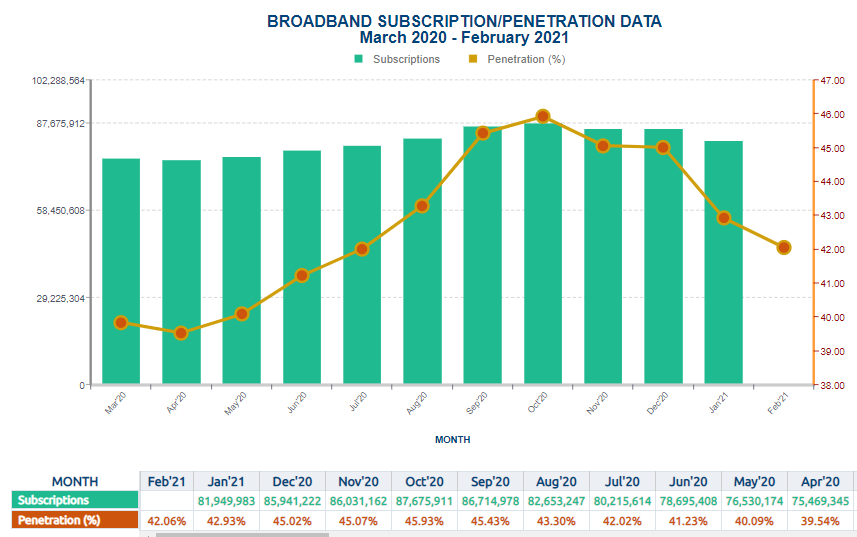 Broadband & Telcos Continue to suffer as Internet Subscribers Drop below 150M in February