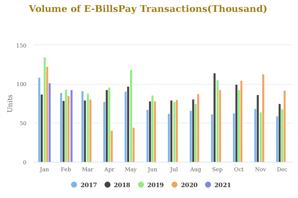 Volume of Online Transaction in Nigeria Rise to 230M Despite E-bills Payment dropping by 9% in February