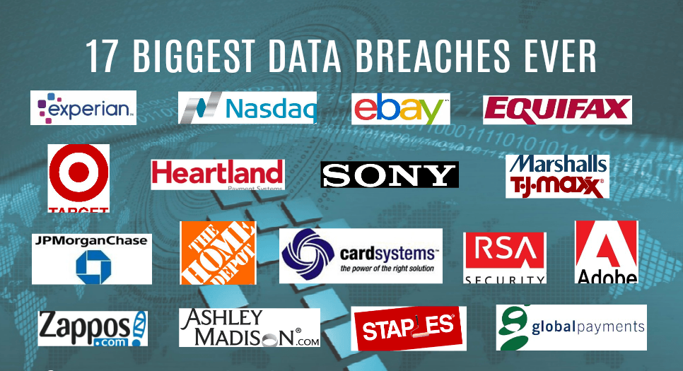 Identity Theft, Foolproof Scams; How Data breaches of Tech Companies can Cost You