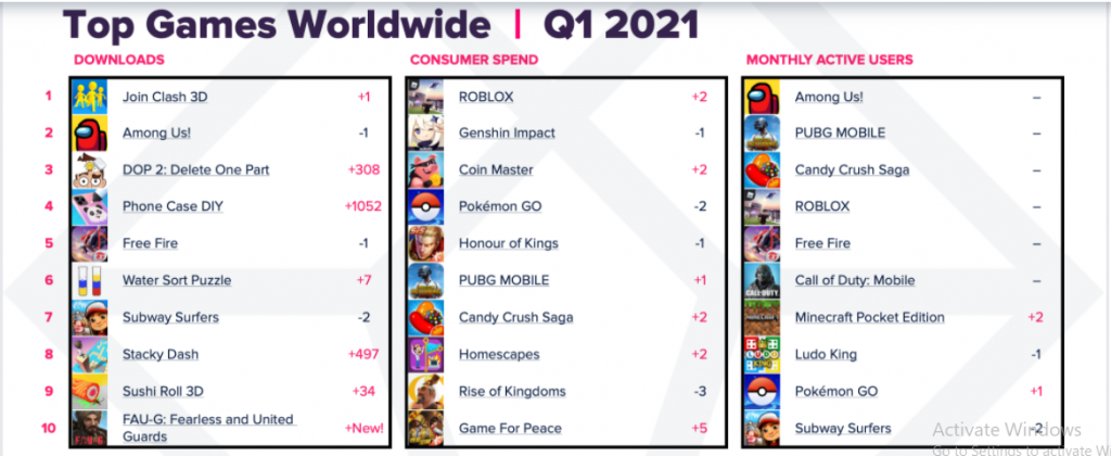 Gamers Contributed 68% of the Record $32Bn Spent on Apps in Q1