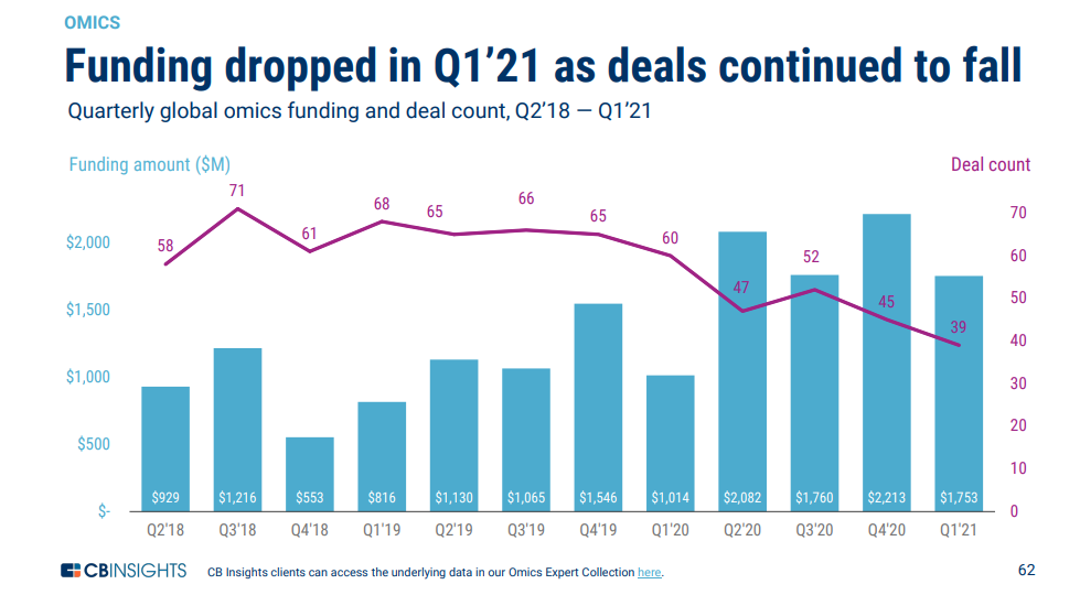 COVID-19 Continues to Push Global Healthcare Funding as Record Hits $31.6Bn in Q1