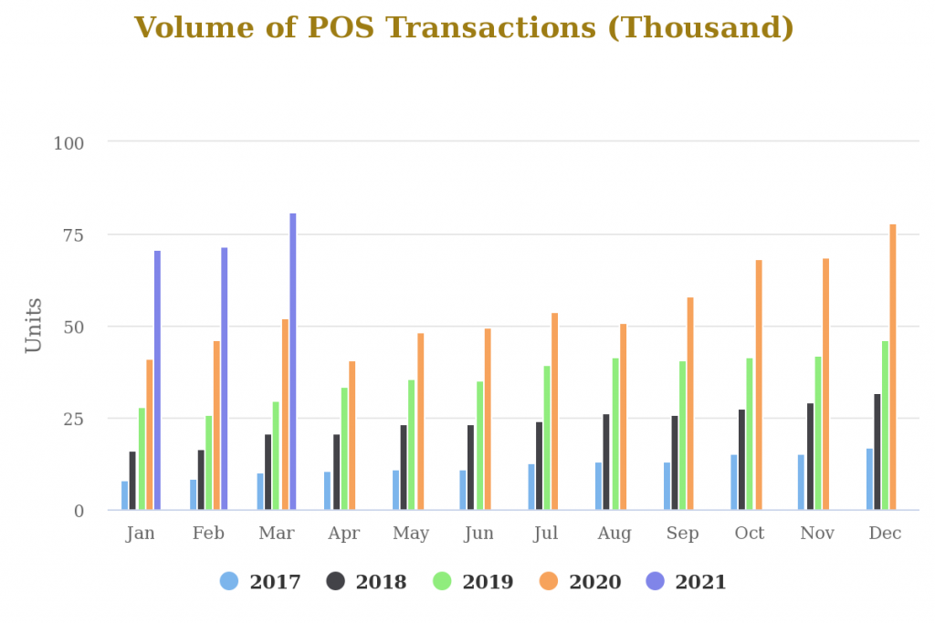 POS and Mobile Growth Fuels E-payment Transactions to Record N58.8tn in Q1 2021