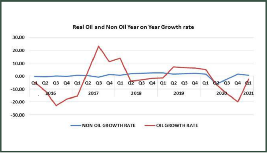 Oil Recovery Drives 0.51% GDP Growth in Q1 but ICT contribution drops below 10%
