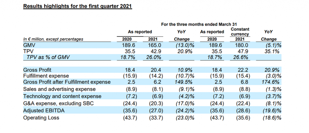 Jumia's Shift to Everyday Products Grows Profit by 11%, But Market Reacts Negatively to Revenue Drop in Q1