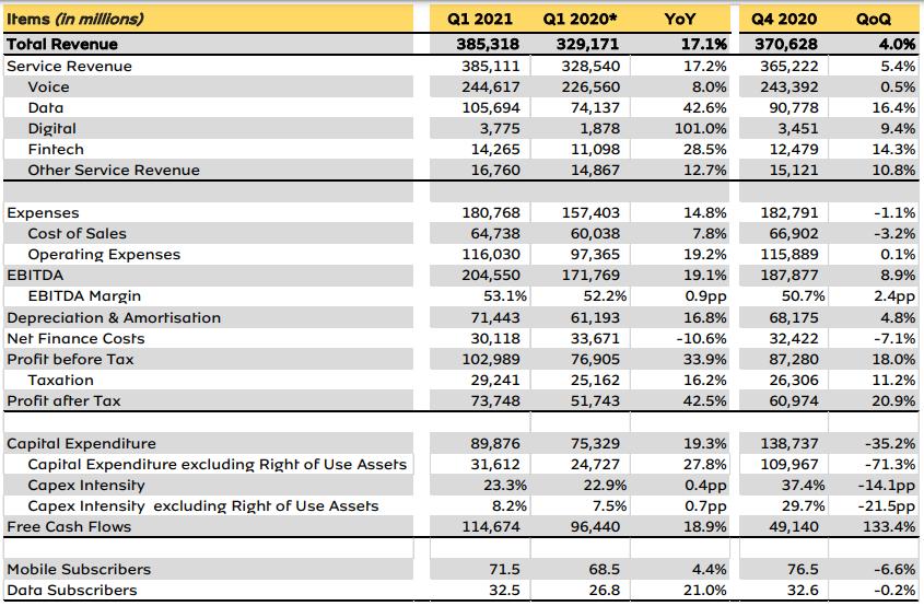 MTN Rakes in $385.3Bn Despite Losing 5 million Subscribers in Q1 2021