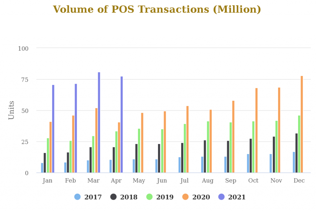 POS and Mobile Adoption Slows in April as Online Transactions Falls for the First Time in 2021