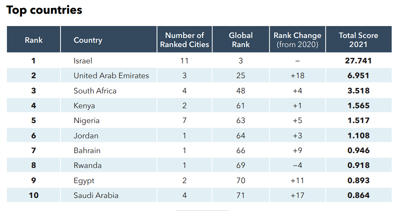Lagos displaces Nairobi as Africa's top Startup City, Nigeria climbs to 63rd Globally
