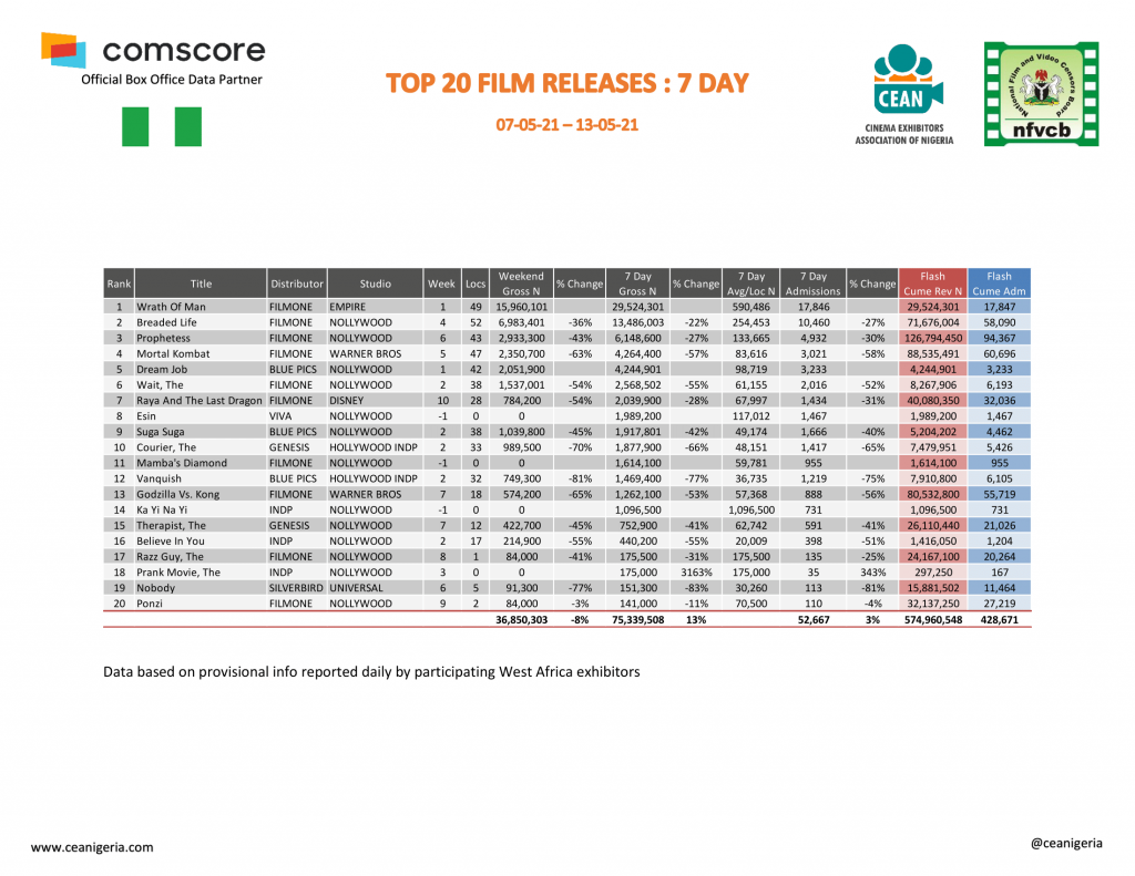 Cinema Report: Hollywood Reclaim Box Office Dominance as Moviegoers Spend  ₦312m in May