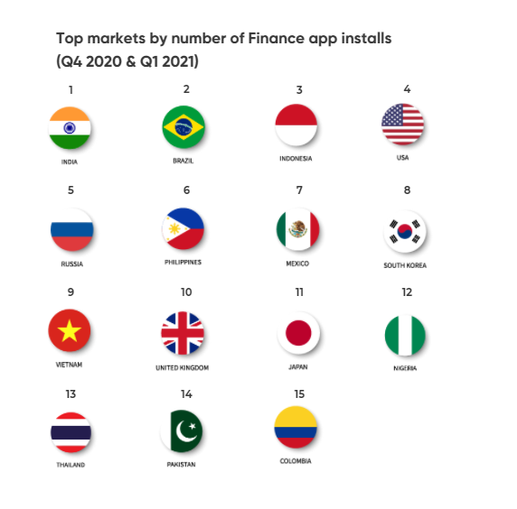Nigeria has the highest number of FinTech App installs in Africa; 12th Globally