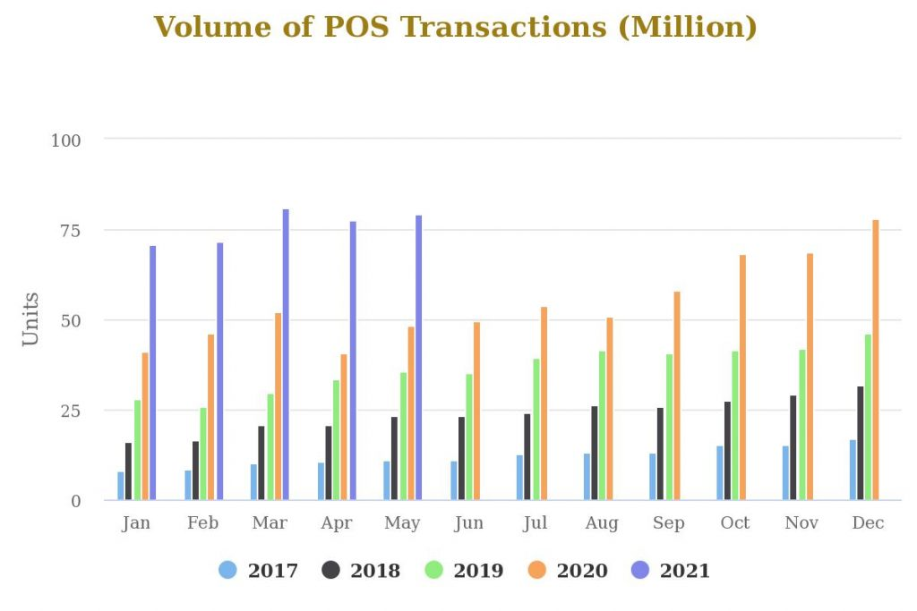 POS and mobile payments grow as e-transactions recover to hit record 279.4m in May