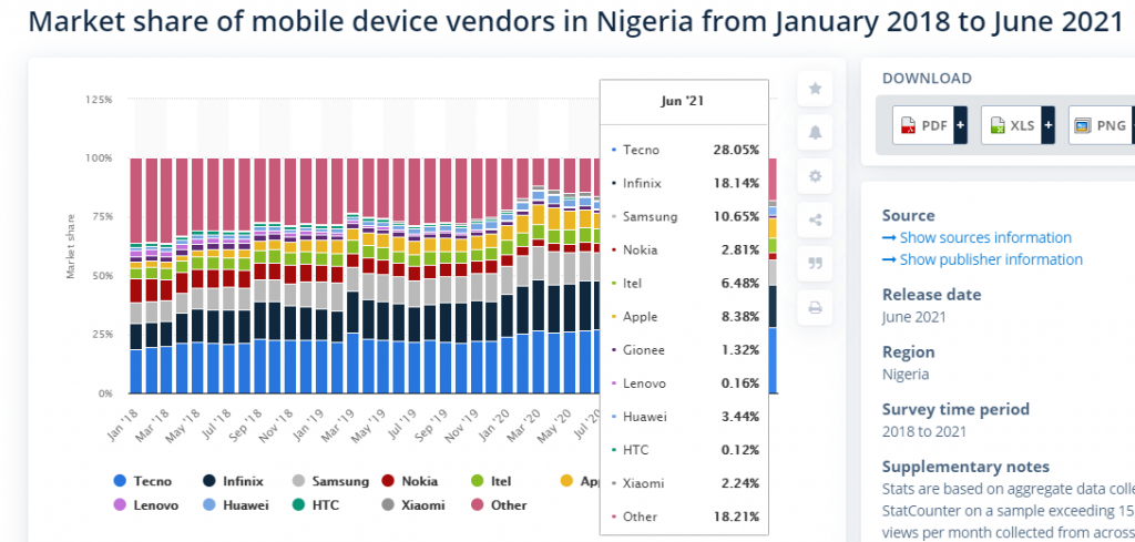 Reasons why Apple has the largest second-hand market in Africa