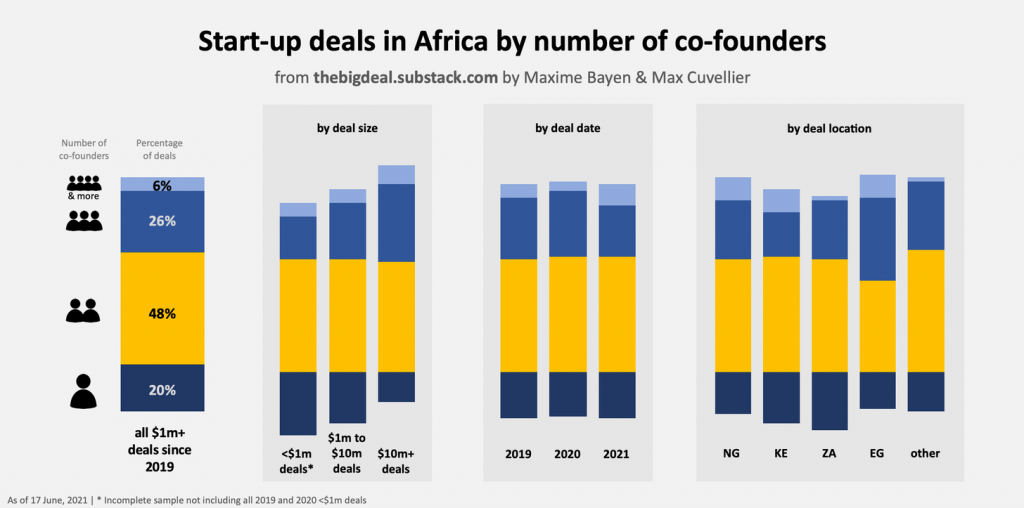 How African Startups raked in record $1.19bn funding from VC in just 6 months of 2021