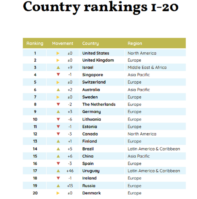 Nigeria drops to 57th in Global Fintech Ranking but remains 3rd in Africa