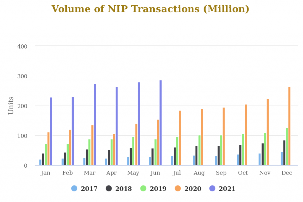 Mobile growth drove digital transaction to Record N23tn in June