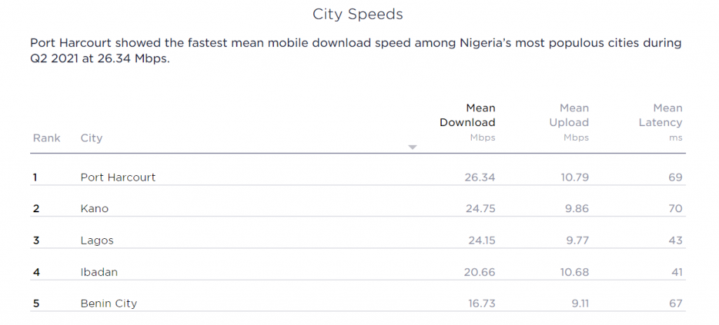 Port Harcourt has faster internet speed than Lagos, Africa's first start-up city