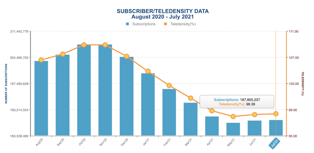 Nigeria has lost 11.5m mobile subscribers in 1 year as telecoms contribution to GDP drops