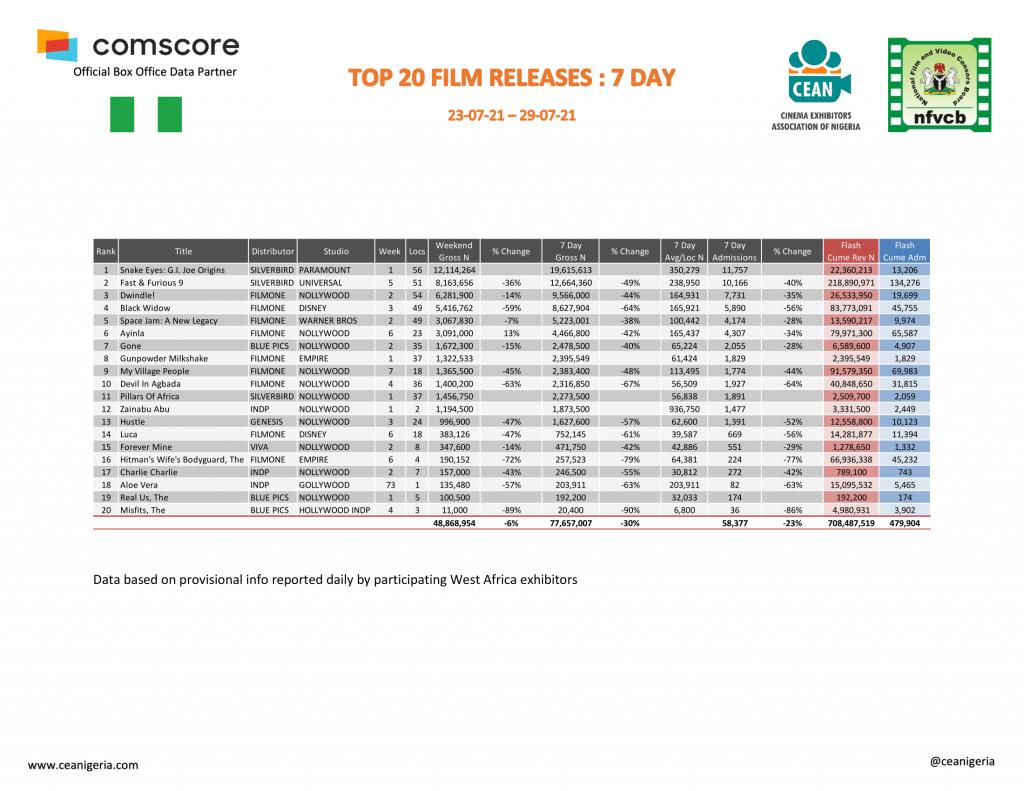 Cinema Report: F9 dominate as Moviegoers Spend N426.6m in July