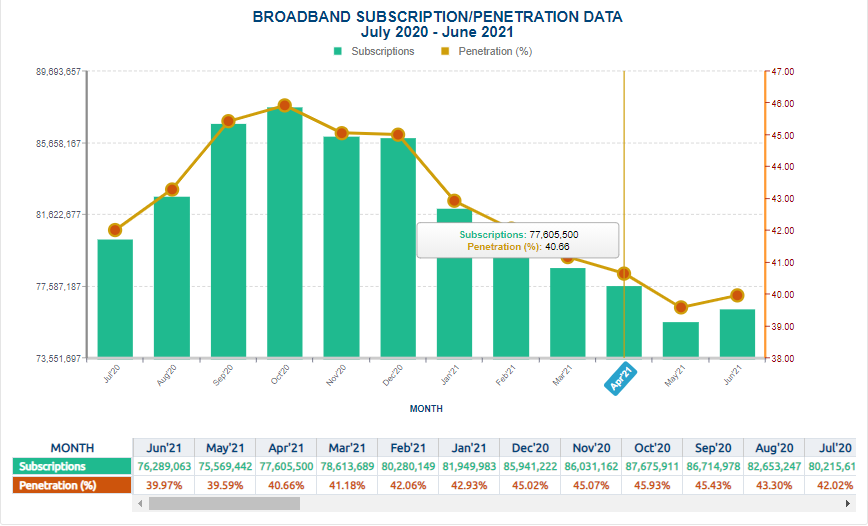 Telco subscribers rise for the first time after NCC's sim ban, pushing total mobile subscribers to 187.2m in June