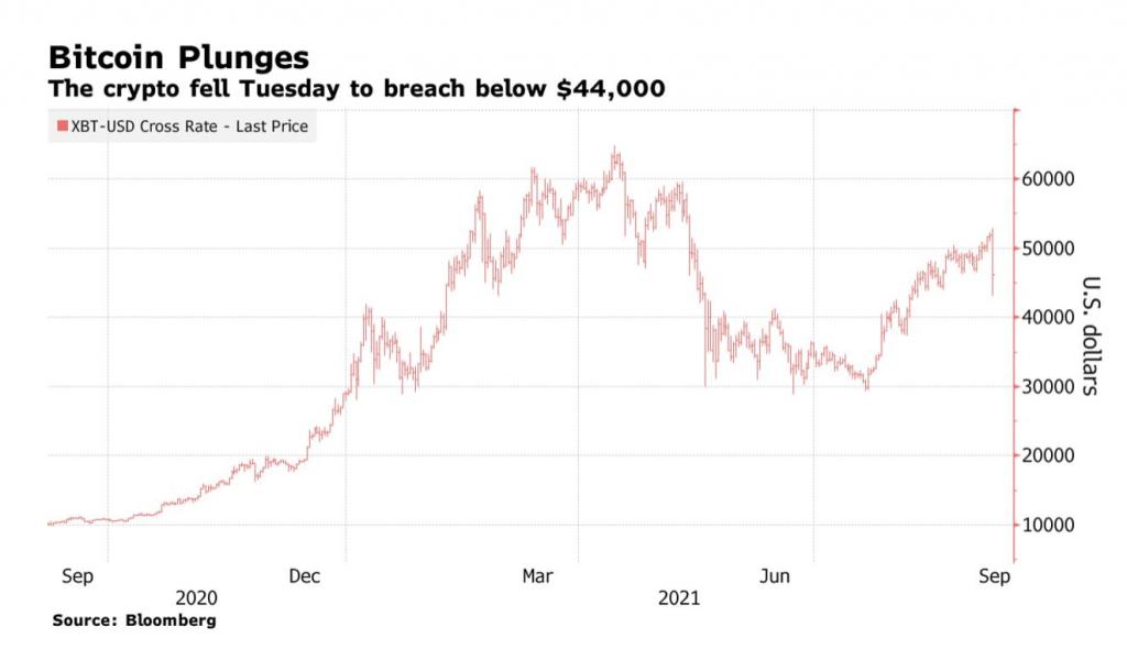 Bitcoin losses over $9,000 in one day despite El Salvador's official crypto adoption