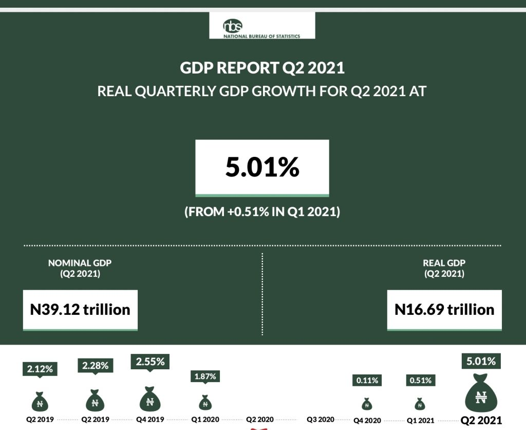 ICT contributed 17.92% of GDP in Q2 higher than the oil sector.