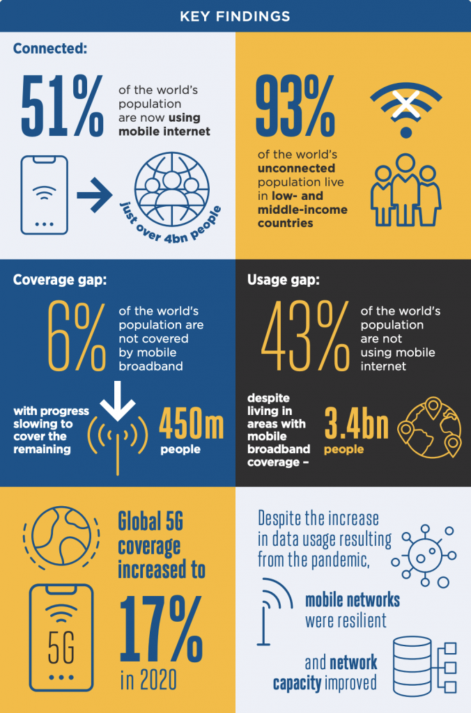 51% of the world's population use the internet, 225m addition because of COVID-19